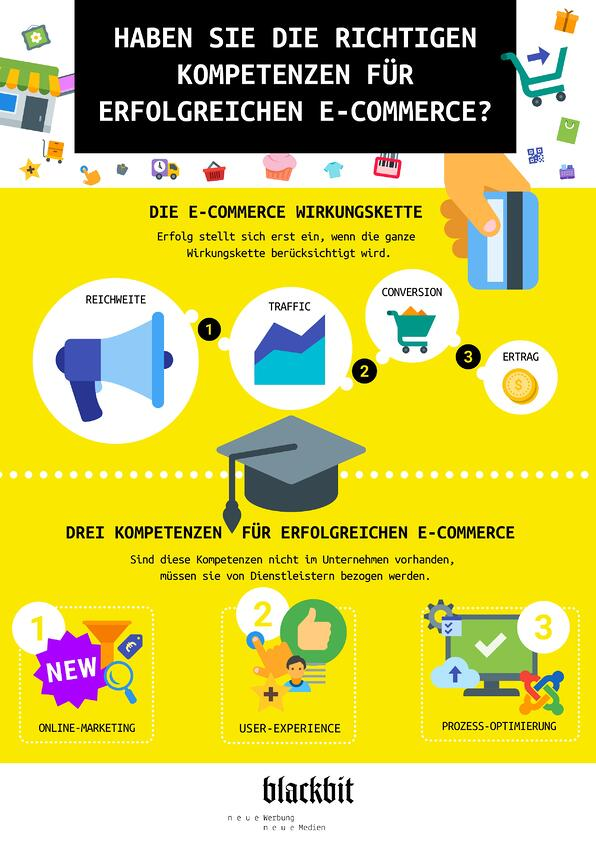 Do you have the right skills for successful e-commerce