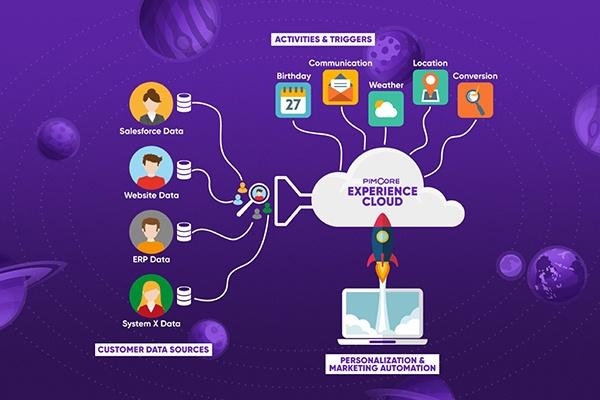 Customer Management Framework von Pimcore 5 erlaubt Marketing Automation und personalisierte Kundenansprache – Blackbit