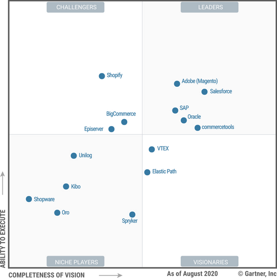 Gartner Magic Quadrant 2020