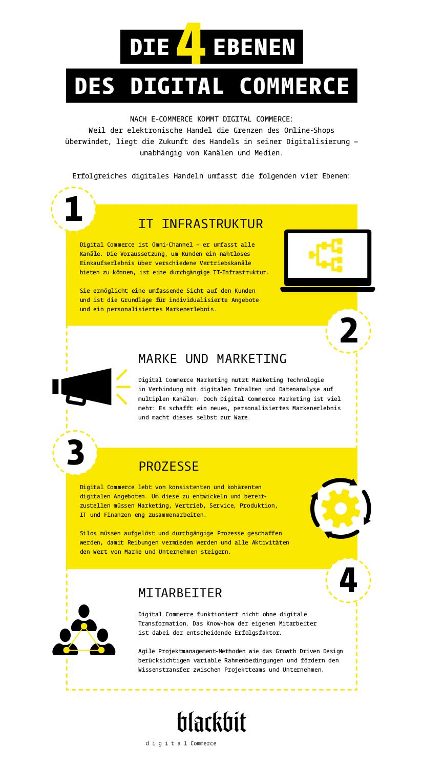 Die 4 Ebenen des Digital Commerce