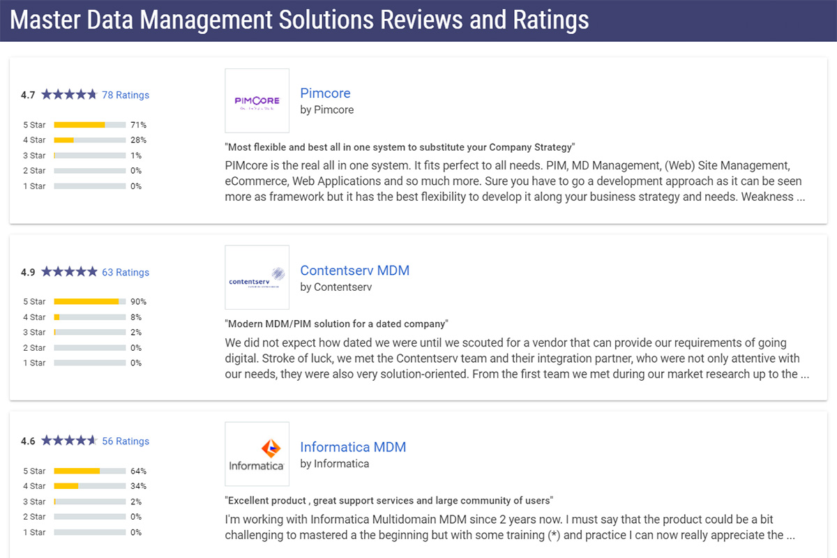 Pimcore: The MDM tool with the most votes and the best ratings