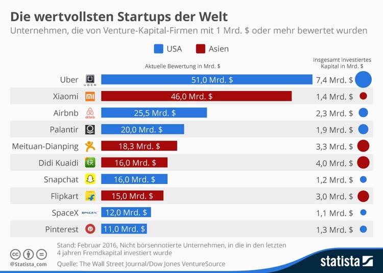 Infografik: Die wertvollsten Start-ups der Welt